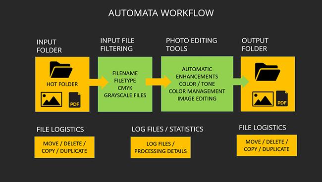Automata Pro hot folder workflows