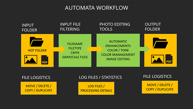 Faster, easier and better photo editing automation software