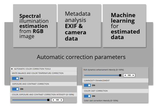 Same editing settings for you and automation